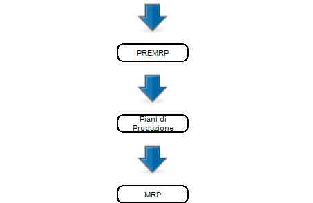 Workflow pianificazione