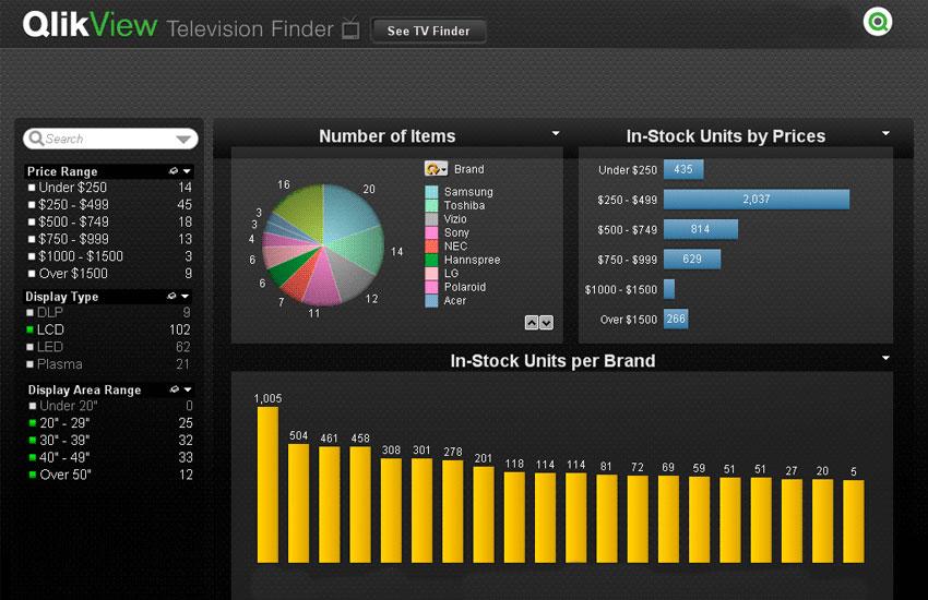 Television Finder