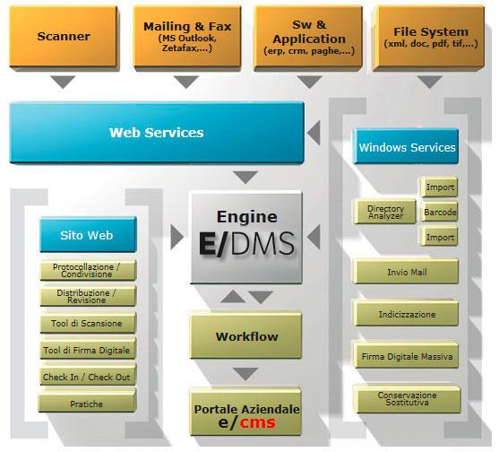 schema-gestione-documentale e/dms