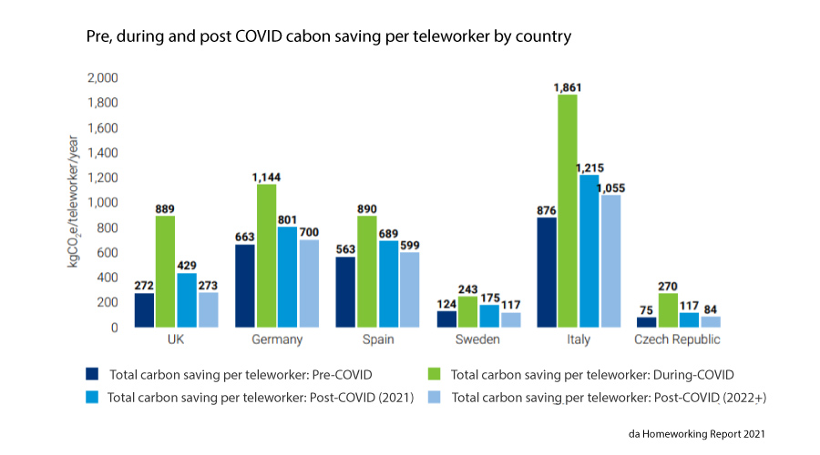 statistiche del risparmio di co2 durante la pandemia